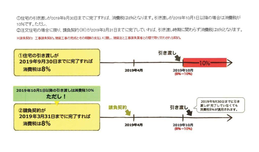 【消費税10%増税】注文住宅の駆け込み契約の期間について